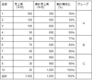 ABC分析の具体例